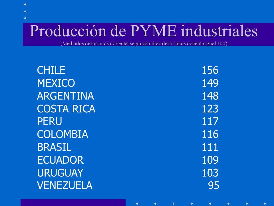 Producción de PYME industriales (Mediados de los años noventa; segunda mitad de los años ochenta igual 100) CHILE156 MEXICO149 ARGENTINA148 COSTA RICA