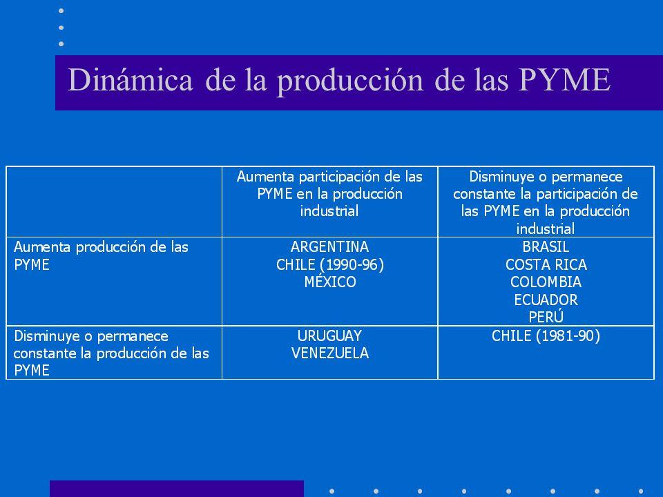 Dinámica de la producción de las PYME