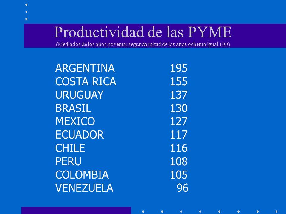 Productividad de las PYME (Mediados de los años noventa; segunda mitad de los años ochenta igual 100) ARGENTINA195 COSTA RICA155 URUGUAY137 BRASIL130
