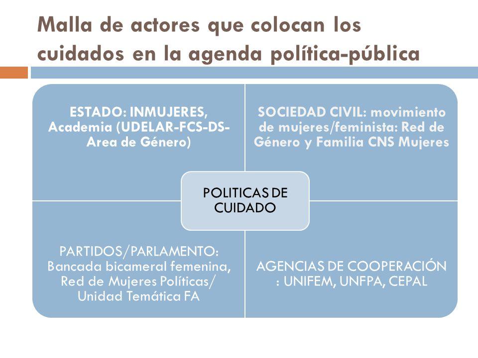 Malla de actores que colocan los cuidados en la agenda política-pública ESTADO: INMUJERES, Academia (UDELAR-FCS-DS- Area de Género) SOCIEDAD CIVIL: mo