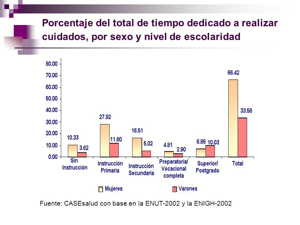 Porcentaje del total de tiempo dedicado a realizar cuidados, por sexo y nivel de escolaridad Fuente: CASEsalud con base en la ENUT-2002 y la ENIGH-200