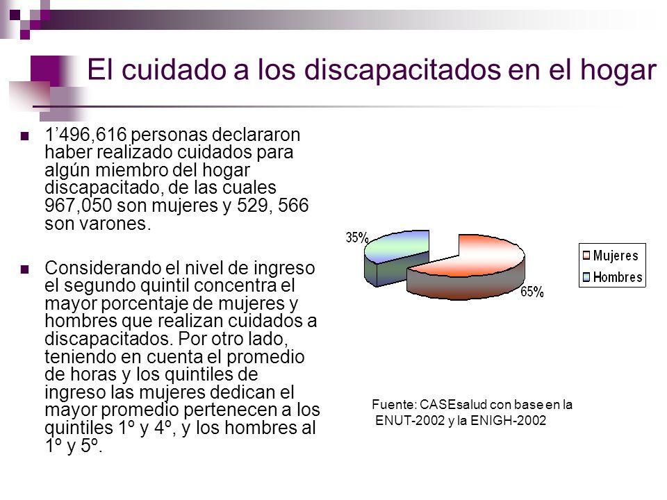 El cuidado a los discapacitados en el hogar 1496,616 personas declararon haber realizado cuidados para algún miembro del hogar discapacitado, de las c