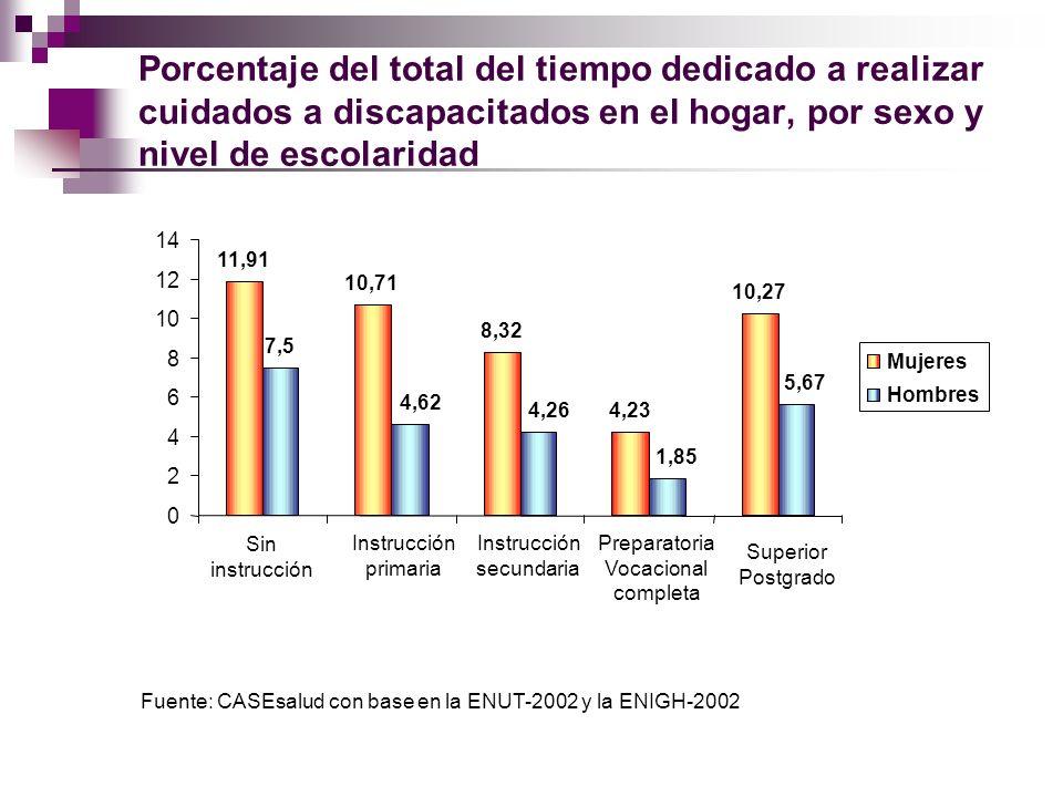 Porcentaje del total del tiempo dedicado a realizar cuidados a discapacitados en el hogar, por sexo y nivel de escolaridad 11,91 10,71 8,32 4,23 10,27