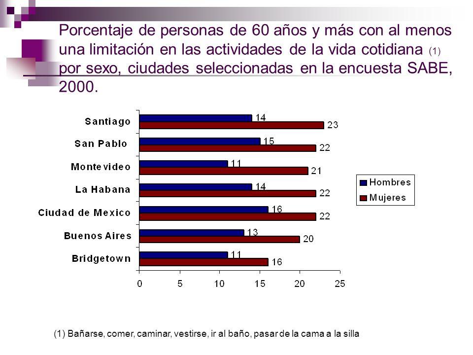 Porcentaje de personas de 60 años y más con al menos una limitación en las actividades de la vida cotidiana ( 1) por sexo, ciudades seleccionadas en l