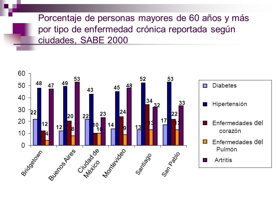 Porcentaje de personas mayores de 60 años y más por tipo de enfermedad crónica reportada según ciudades, SABE 2000