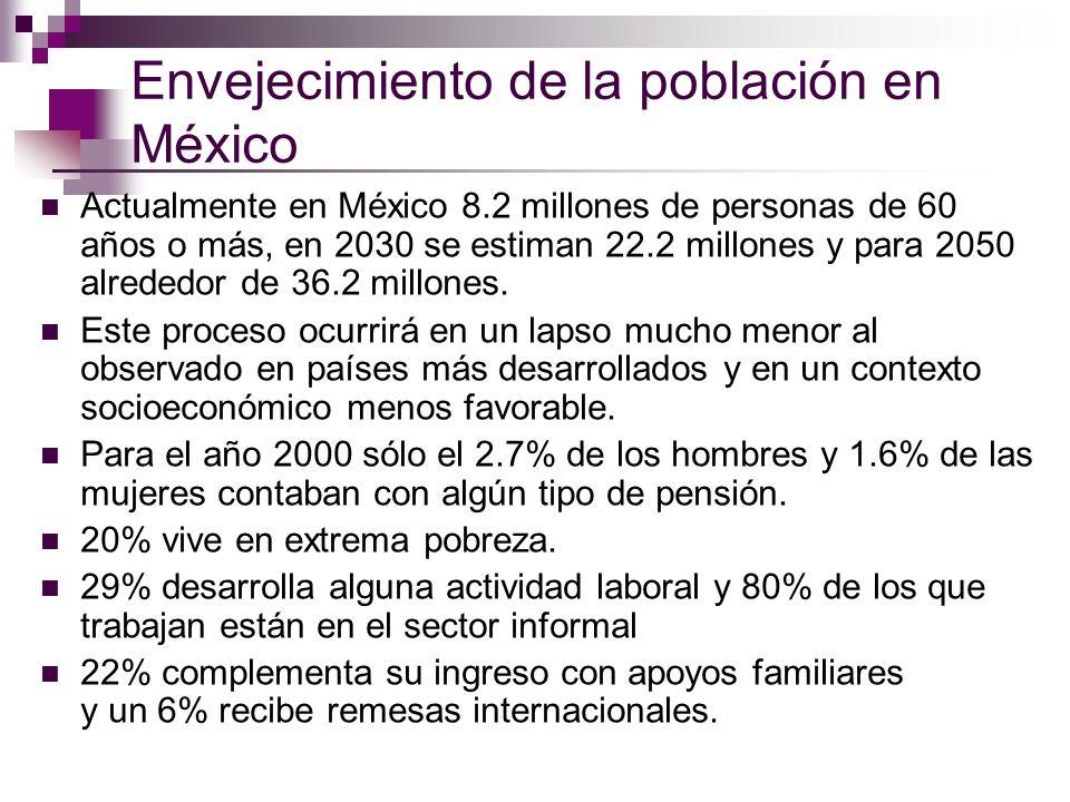Envejecimiento de la población en México Actualmente en México 8.2 millones de personas de 60 años o más, en 2030 se estiman 22.2 millones y para 2050