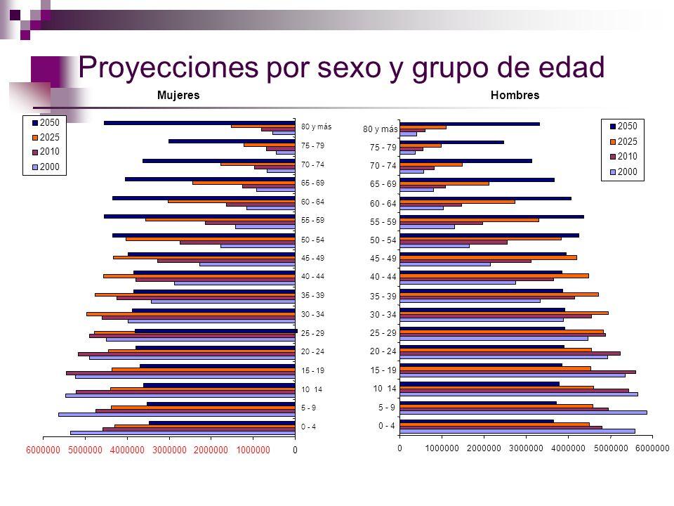 Porcentaje del total de tiempo dedicado a realizar cuidados, por sexo y quintil de ingreso Fuente: CASEsalud con base en la ENUT-2002 y la ENIGH-2002