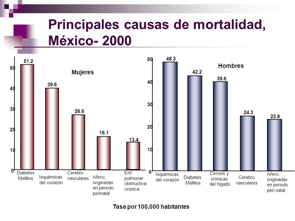 Principales causas de mortalidad, México- 2000 Tasa por 100,000 habitantes 51.2 39.6 26.6 16.1 13.4 0 10 20 30 40 50 Diabetes Mellitus Isquémicas del