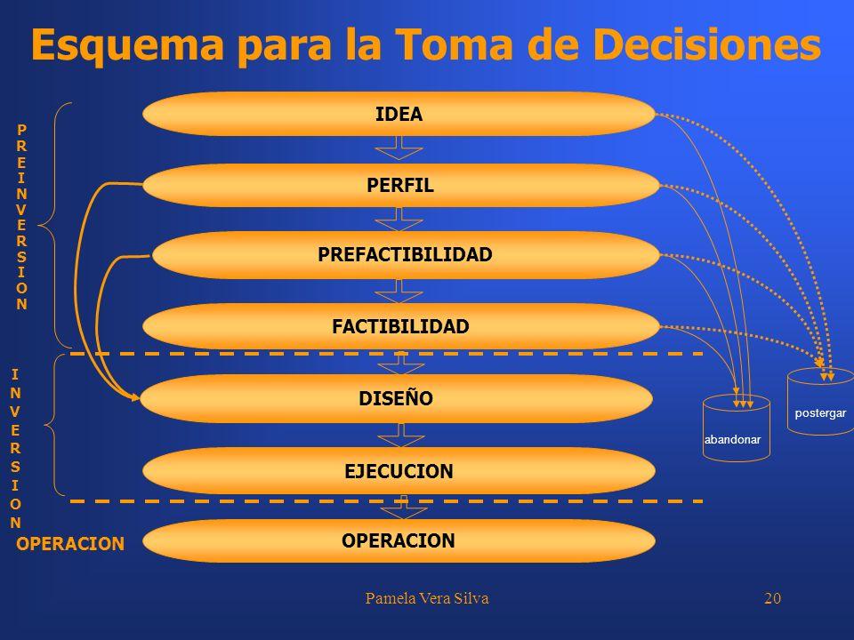 Pamela Vera Silva20 Esquema para la Toma de Decisiones PREINVERSIONPREINVERSION INVERSIONINVERSION OPERACION DISEÑO EJECUCION OPERACION IDEA PERFIL PR