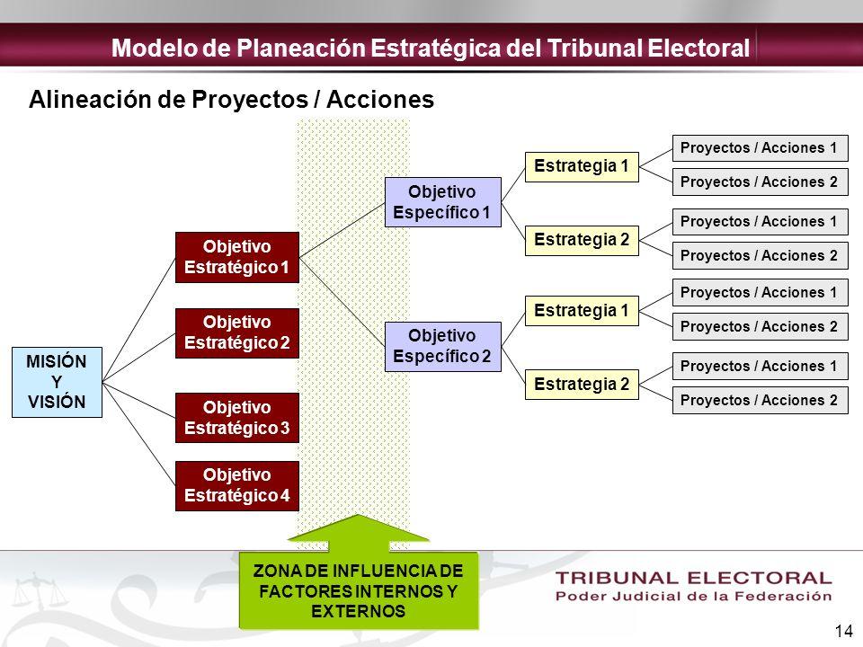 14 Objetivo Estratégico 1 Objetivo Estratégico 2 Objetivo Estratégico 3 Objetivo Estratégico 4 Objetivo Específico 1 Estrategia 1 Proyectos / Acciones