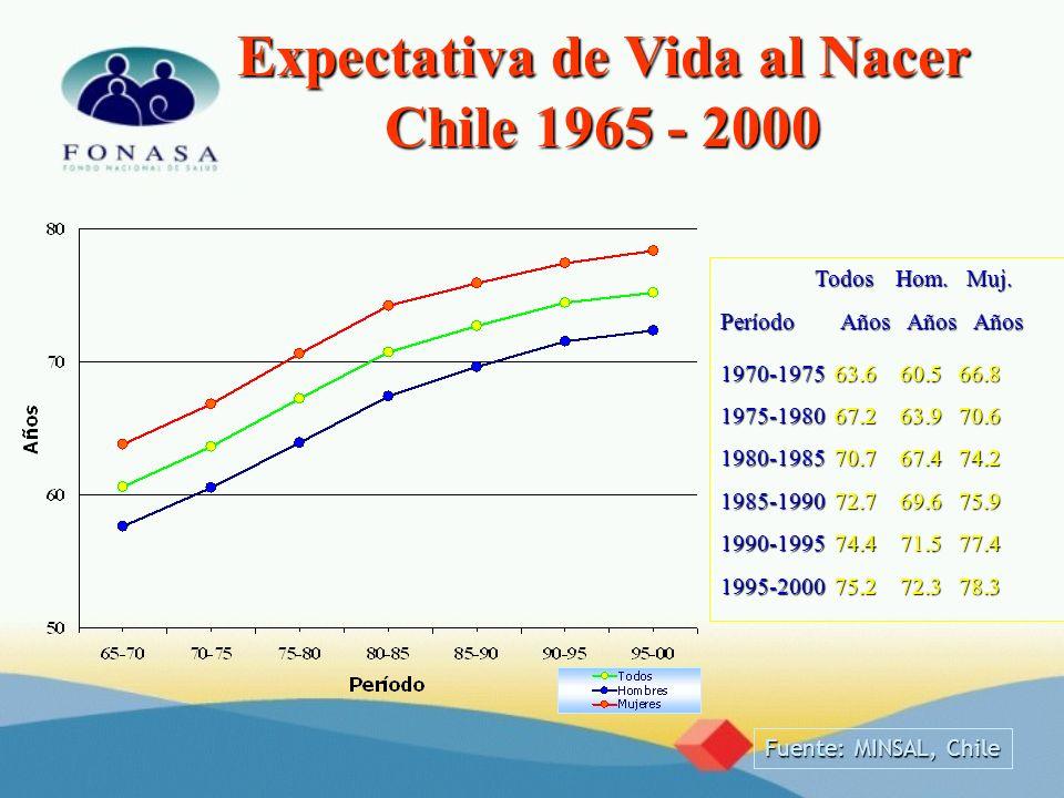 Expectativa de Vida al Nacer Chile 1965 - 2000 Fuente: MINSAL, Chile Todos Hom. Muj. Todos Hom. Muj. Período Años Años Años 1970-1975 63.6 60.5 66.8 1