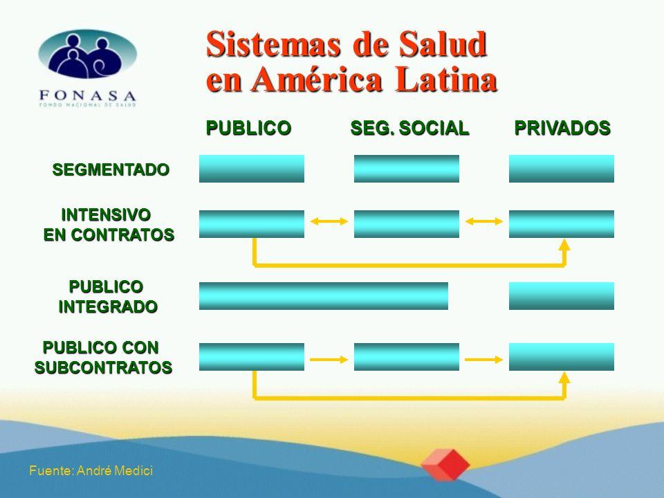 Sistemas de Salud en América Latina SEGMENTADO INTENSIVO EN CONTRATOS PUBLICOINTEGRADO PUBLICO CON SUBCONTRATOS PUBLICO SEG. SOCIAL PRIVADOS Fuente: A