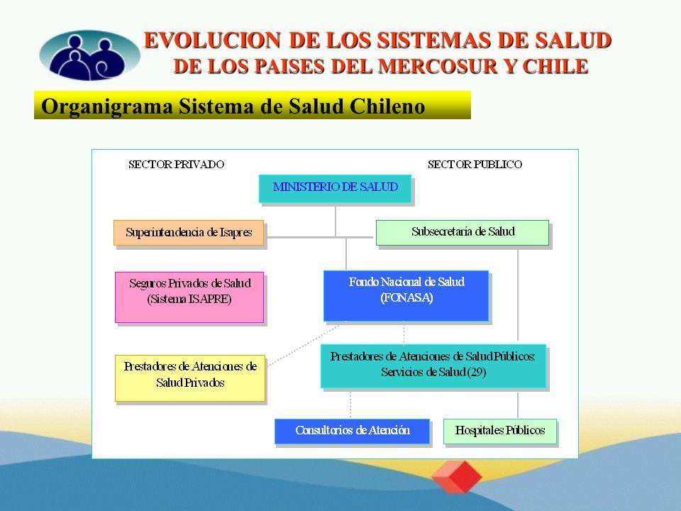 EVOLUCION DE LOS SISTEMAS DE SALUD DE LOS PAISES DEL MERCOSUR Y CHILE Organigrama Sistema de Salud Chileno