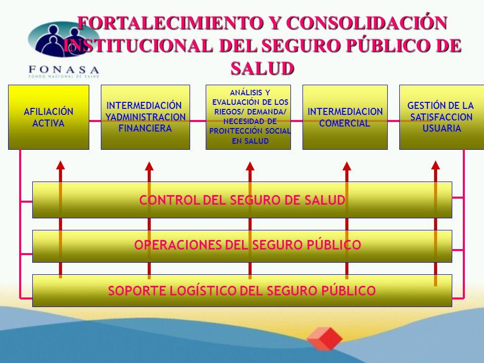 FORTALECIMIENTO Y CONSOLIDACIÓN INSTITUCIONAL DEL SEGURO PÚBLICO DE SALUD CONTROL DEL SEGURO DE SALUD OPERACIONES DEL SEGURO PÚBLICO SOPORTE LOGÍSTICO