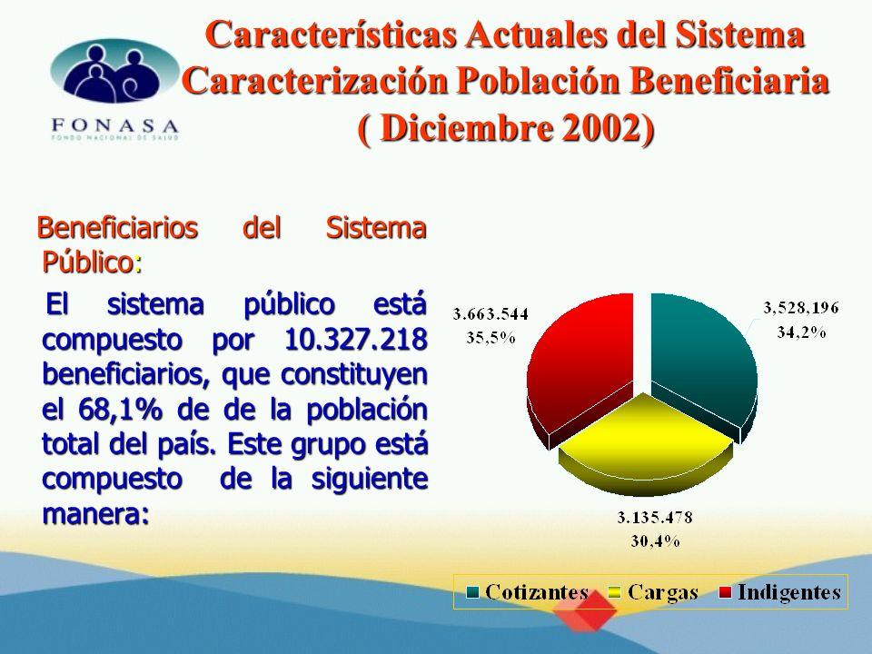 Características Actuales del Sistema Caracterización Población Beneficiaria ( Diciembre 2002) Beneficiarios del Sistema Público: Beneficiarios del Sis