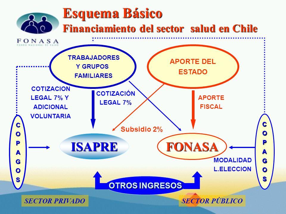 Esquema Básico Financiamiento del sector salud en Chile APORTE DEL ESTADO ISAPRE FONASA OTROS INGRESOS COPAGOS COPAGOS MODALIDAD L.ELECCION COTIZACION