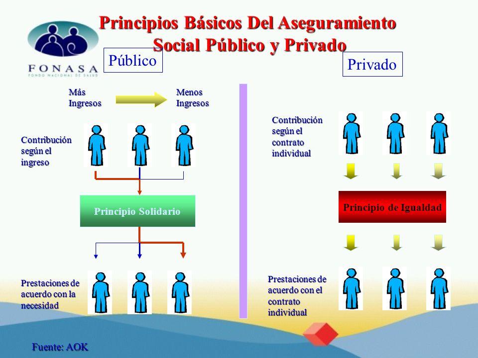 Principio Solidario MásIngresosMenosIngresos Contribución según el ingreso Prestaciones de acuerdo con la necesidad Principios Básicos Del Aseguramien