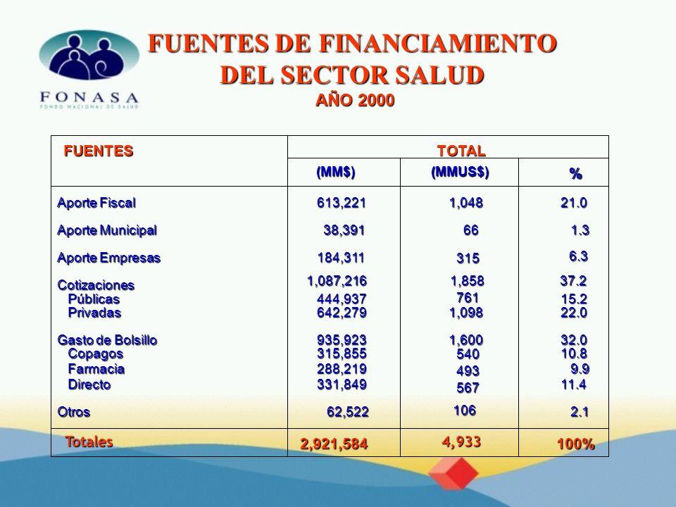 FUENTES DE FINANCIAMIENTO DEL SECTOR SALUD AÑO 2000 Aporte Fiscal 613,2211,04821.0 Aporte Municipal 38,391661.3 Aporte Empresas 184,311 315 6.3 Cotiza