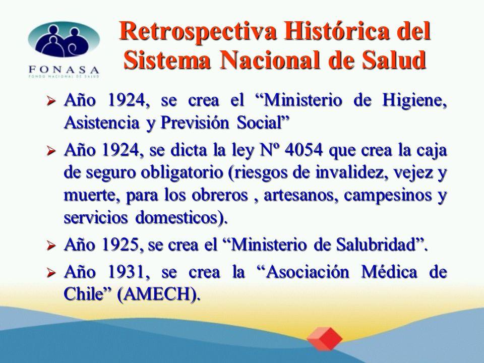 Retrospectiva Histórica del Sistema Nacional de Salud Año 1924, se crea el Ministerio de Higiene, Asistencia y Previsión Social Año 1924, se crea el M