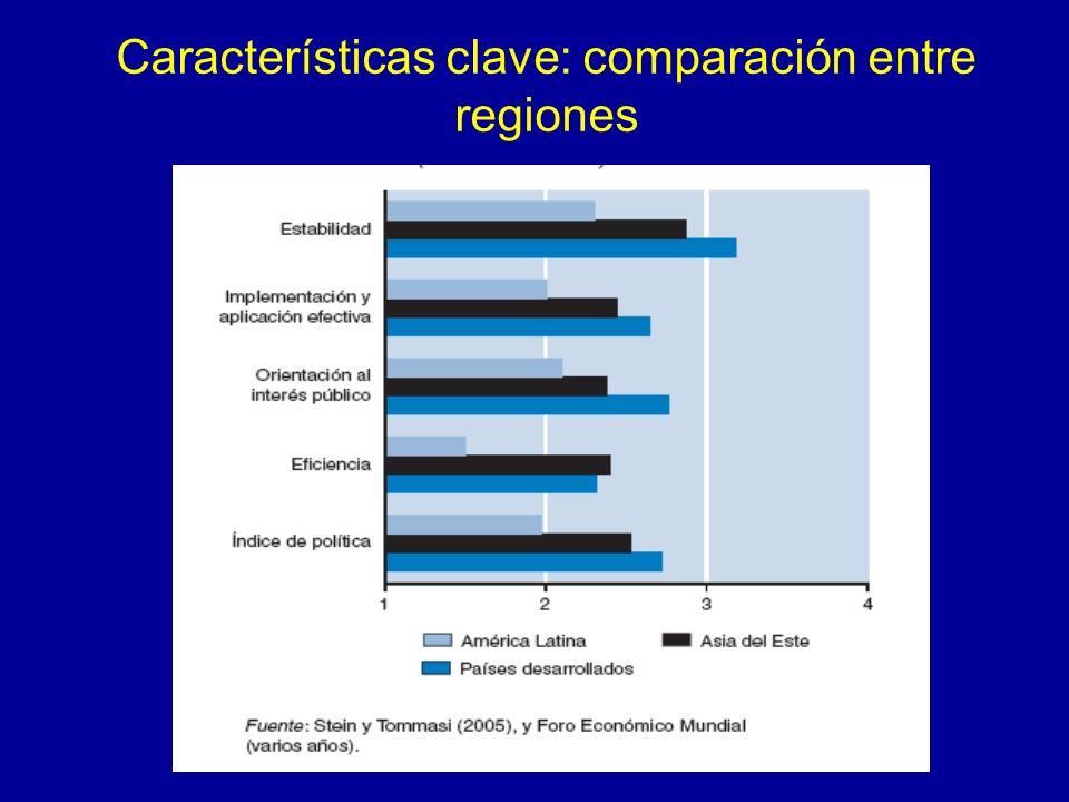 Características clave: comparación entre regiones