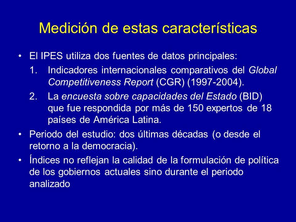 Medición de estas características El IPES utiliza dos fuentes de datos principales: 1.Indicadores internacionales comparativos del Global Competitiveness Report (CGR) (1997-2004).