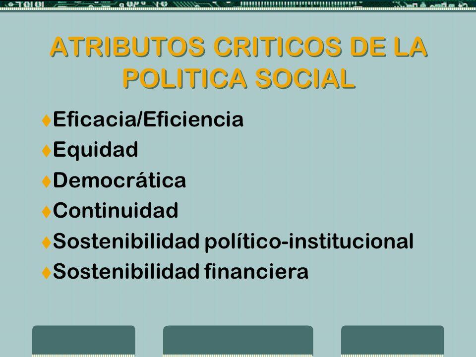 ATRIBUTOS CRITICOS DE LA POLITICA SOCIAL Eficacia/Eficiencia Equidad Democrática Continuidad Sostenibilidad político-institucional Sostenibilidad financiera