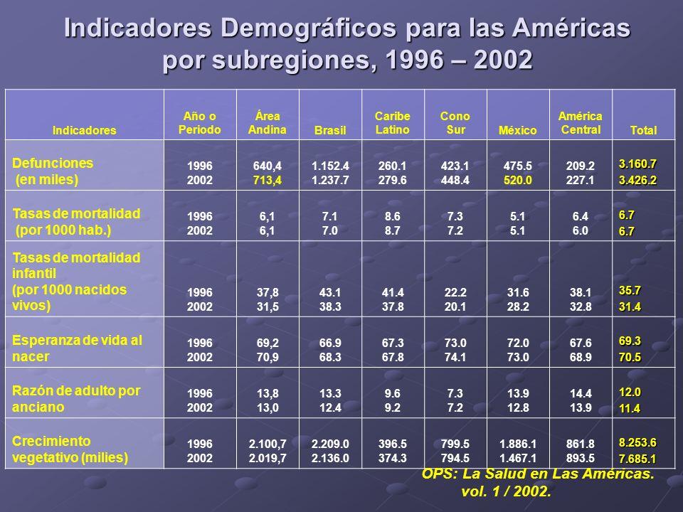 Indicadores Año o Periodo Área AndinaBrasil Caribe Latino Cono SurMéxico América CentralTotal Defunciones (en miles) 1996 2002 640,4 713,4 1.152.4 1.2