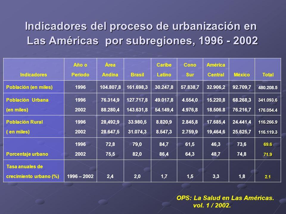 Indicadores Año o Periodo Área AndinaBrasil Caribe Latino Cono Sur América CentralMéxicoTotal Población (en miles)1996104.807,8161.698,330.247,857.838