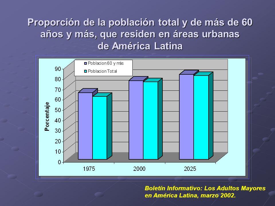 Proporción de la población total y de más de 60 años y más, que residen en áreas urbanas de América Latina Boletín Informativo: Los Adultos Mayores en