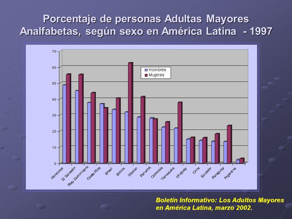 Porcentaje de personas Adultas Mayores Analfabetas, según sexo en América Latina - 1997 Boletín Informativo: Los Adultos Mayores en América Latina, ma