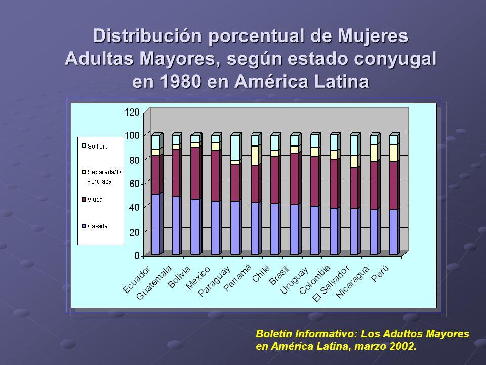 Distribución porcentual de Mujeres Adultas Mayores, según estado conyugal en 1980 en América Latina Boletín Informativo: Los Adultos Mayores en Améric
