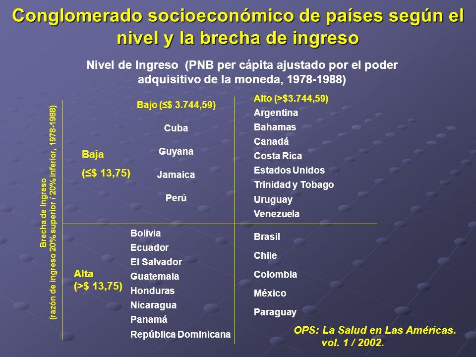 Conglomerado socioeconómico de países según el nivel y la brecha de ingreso Alto (>$3.744,59) Argentina Bahamas Canadá Costa Rica Estados Unidos Trini