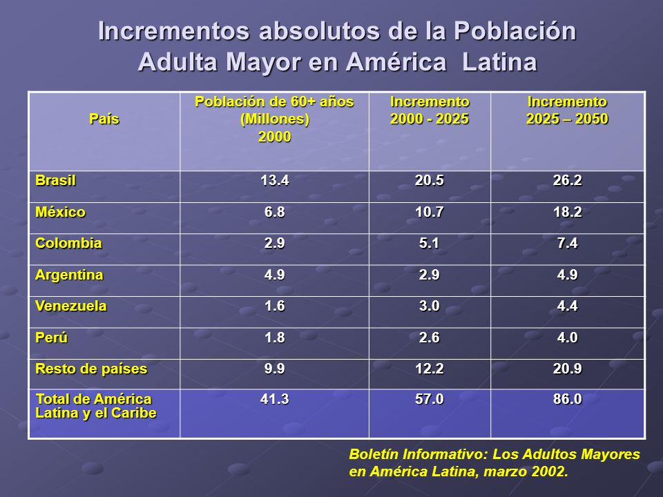 Proporción de Población de 60 años y más en América Latina y El Caribe 2000 – 2050 País Porcentaje de población de 60 años y más 2000 (%) 2025 (%) 2050 (%) Uruguay17.219.624.5 Argentina13.316.623.4 Cuba13.725.033.3 Barbados 13.425.235.4 Chile10.218.223.5 Brasil7.915.424.1 México6.913.524.4 República Dominicana6.513.322.6 Bolivia6.28.916.4 Paraguay5.39.416.0 Honduras5.28.617.4 Total de América Latina y el Caribe 8.014.122.6 Boletín Informativo: Los Adultos Mayores en América Latina, marzo 2002.