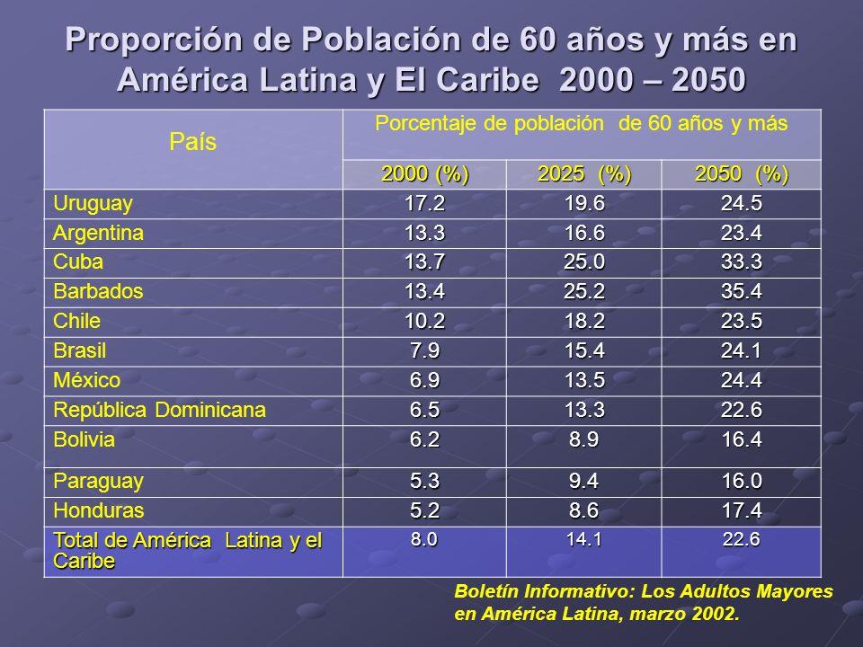 Tasa de crecimiento de la población de 60 años y más en países de América Latina y El Caribe Boletín Informativo: Los Adultos Mayores en América Latina, marzo 2002.