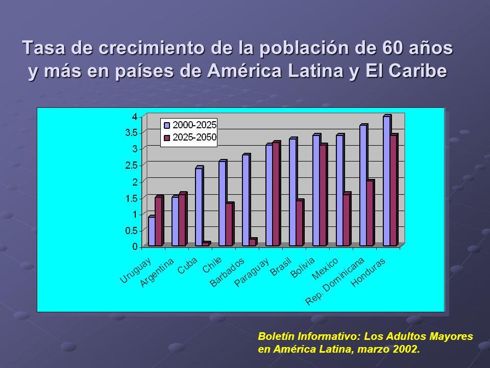 Distribución porcentual de Mujeres Adultas Mayores, según estado conyugal en 1980 en América Latina Boletín Informativo: Los Adultos Mayores en América Latina, marzo 2002.