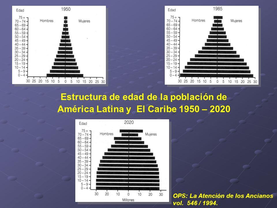 Estructura de edad de la población de América Latina y El Caribe 1950 – 2020 OPS: La Atención de los Ancianos vol. 546 / 1994.