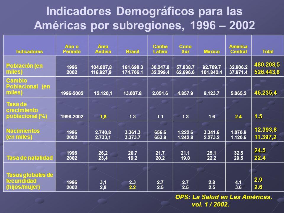 Indicadores Año o Periodo Área AndinaBrasil Caribe Latino Cono SurMéxico América CentralTotal Defunciones (en miles) 1996 2002 640,4 713,4 1.152.4 1.237.7 260.1 279.6 423.1 448.4 475.5 520.0 209.2 227.13.160.73.426.2 Tasas de mortalidad (por 1000 hab.) 1996 2002 6,1 7.1 7.0 8.6 8.7 7.3 7.2 5.1 6.4 6.06.76.7 Tasas de mortalidad infantil (por 1000 nacidos vivos) 1996 2002 37,8 31,5 43.1 38.3 41.4 37.8 22.2 20.1 31.6 28.2 38.1 32.835.731.4 Esperanza de vida al nacer 1996 2002 69,2 70,9 66.9 68.3 67.3 67.8 73.0 74.1 72.0 73.0 67.6 68.969.370.5 Razón de adulto por anciano 1996 2002 13,8 13,0 13.3 12.4 9.6 9.2 7.3 7.2 13.9 12.8 14.4 13.912.011.4 Crecimiento vegetativo (milies) 1996 2002 2.100,7 2.019,7 2.209.0 2.136.0 396.5 374.3 799.5 794.5 1.886.1 1.467.1 861.8 893.58.253.67.685.1 Indicadores Demográficos para las Américas por subregiones, 1996 – 2002 OPS: La Salud en Las Américas.