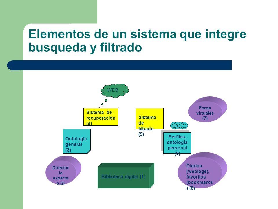 Elementos de un sistema que integre busqueda y filtrado Ontología general (3) Sistema de filtrado (5) Biblioteca digital (1) Director io experto s (2)