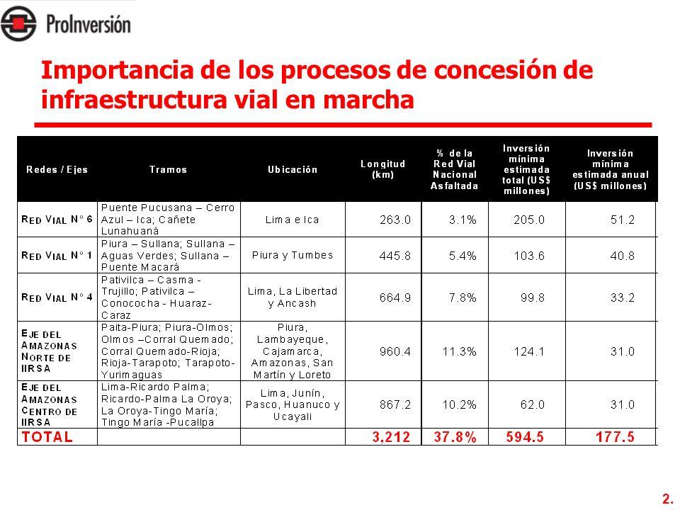 2. Importancia de los procesos de concesión de infraestructura vial en marcha