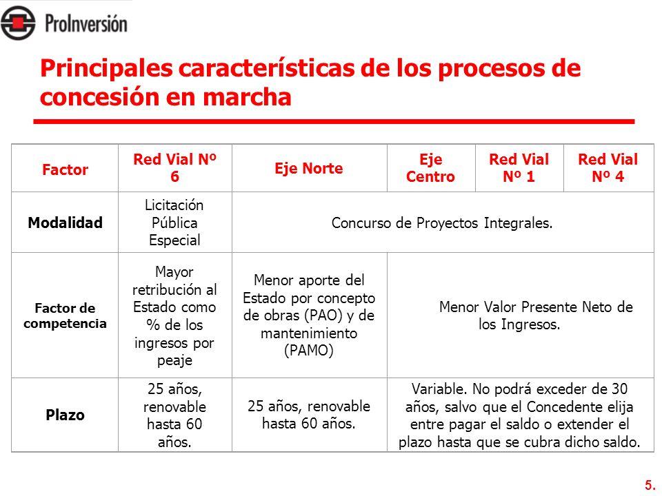 5. Factor Red Vial Nº 6 Eje Norte Eje Centro Red Vial Nº 1 Red Vial Nº 4 Modalidad Licitación Pública Especial Concurso de Proyectos Integrales. Facto