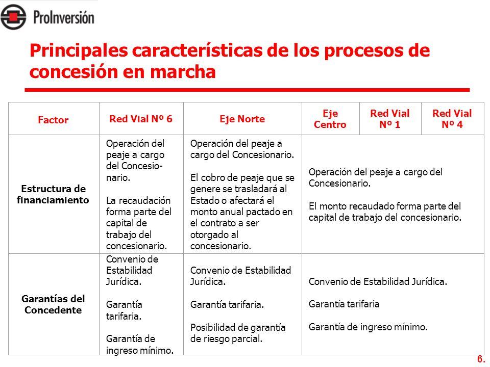 6. Principales características de los procesos de concesión en marcha Factor Red Vial Nº 6Eje Norte Eje Centro Red Vial Nº 1 Red Vial Nº 4 Estructura