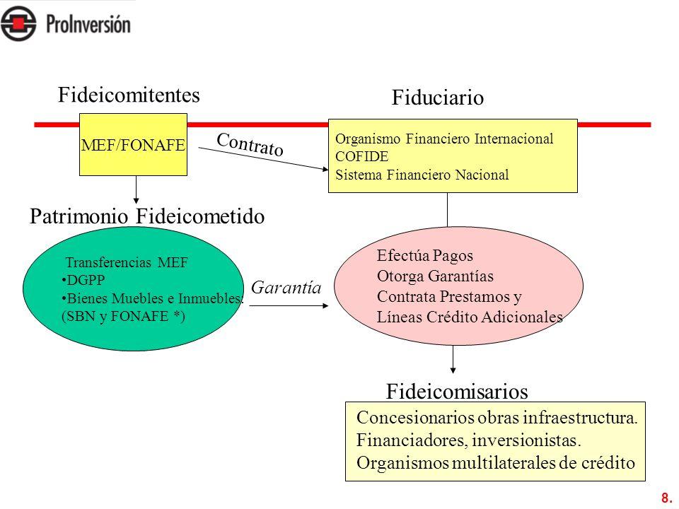 8. Fideicomitentes Transferencias MEF DGPP Bienes Muebles e Inmuebles: (SBN y FONAFE *) Patrimonio Fideicometido Organismo Financiero Internacional CO