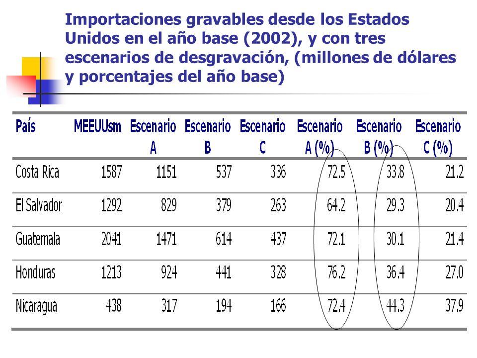 Importaciones gravables desde los Estados Unidos en el año base (2002), y con tres escenarios de desgravación, (millones de dólares y porcentajes del