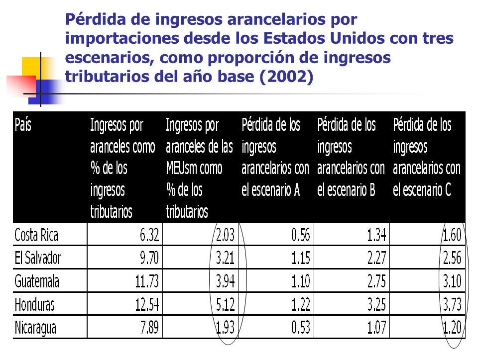 Pérdida de ingresos arancelarios por importaciones desde los Estados Unidos con tres escenarios, como proporción de ingresos tributarios del año base