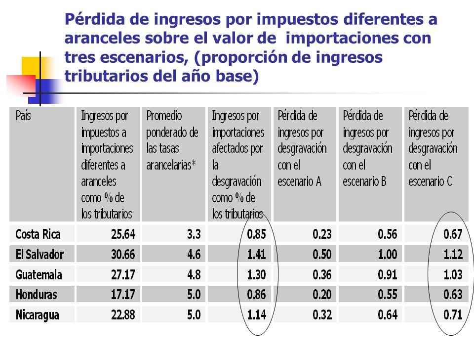 Pérdida de ingresos por impuestos diferentes a aranceles sobre el valor de importaciones con tres escenarios, (proporción de ingresos tributarios del