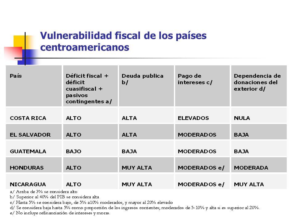 Vulnerabilidad fiscal de los países centroamericanos