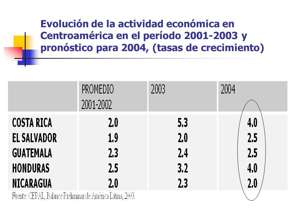 Evolución de la actividad económica en Centroamérica en el período 2001-2003 y pronóstico para 2004, (tasas de crecimiento)