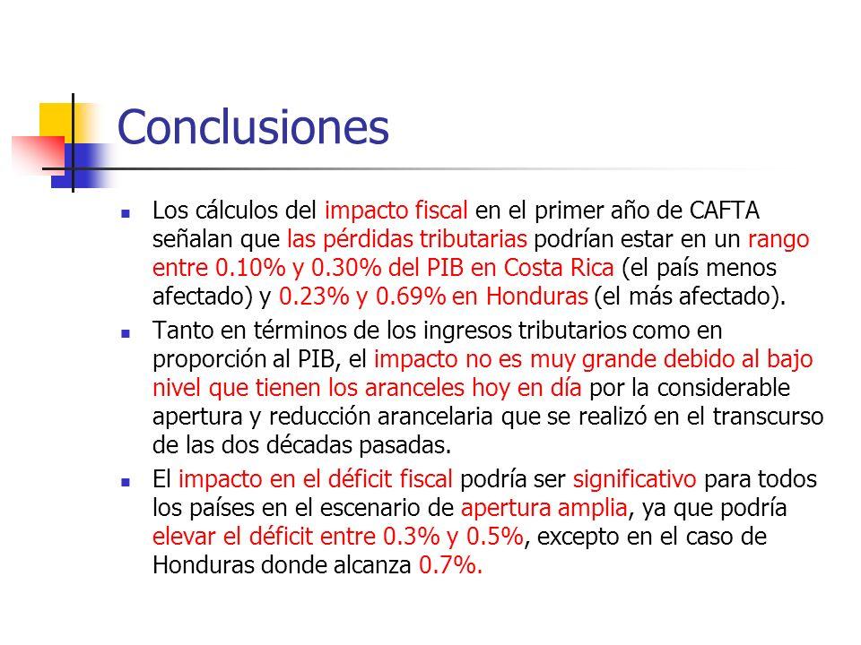 Conclusiones Los cálculos del impacto fiscal en el primer año de CAFTA señalan que las pérdidas tributarias podrían estar en un rango entre 0.10% y 0.