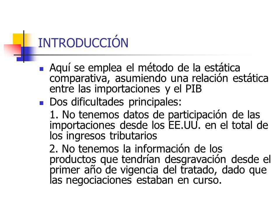 INTRODUCCIÓN Aquí se emplea el método de la estática comparativa, asumiendo una relación estática entre las importaciones y el PIB Dos dificultades pr