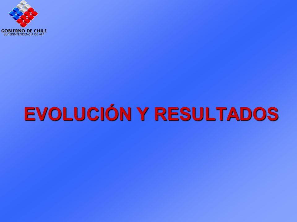 EVOLUCIÓN Y RESULTADOS